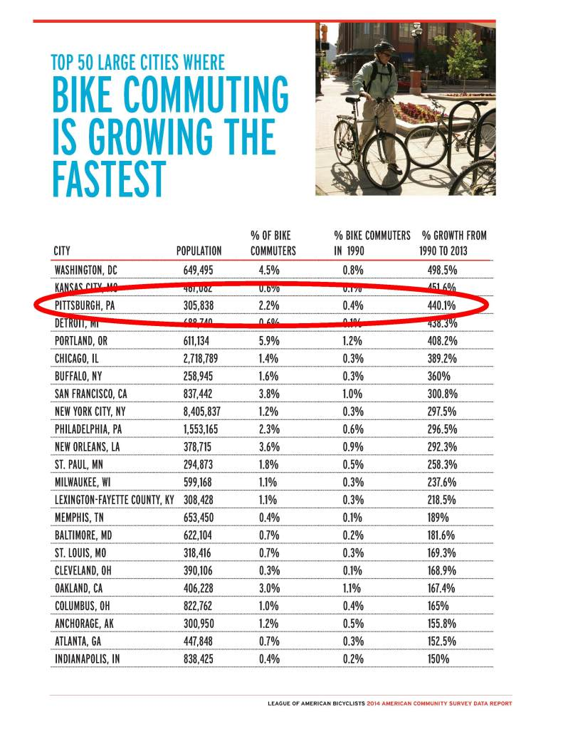 Bike Commuting Growth is Fastest - 2014 American Community Survey State Report