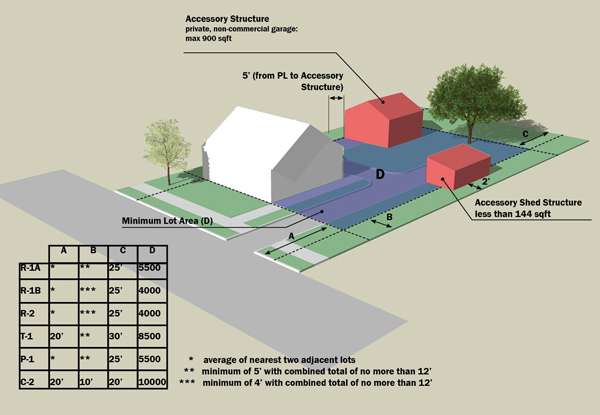Edgewood-Zoning-Illustrations2-small