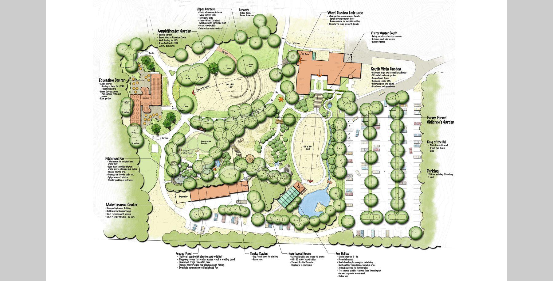 Fernwood Botanical Gardens Garden Ftempo